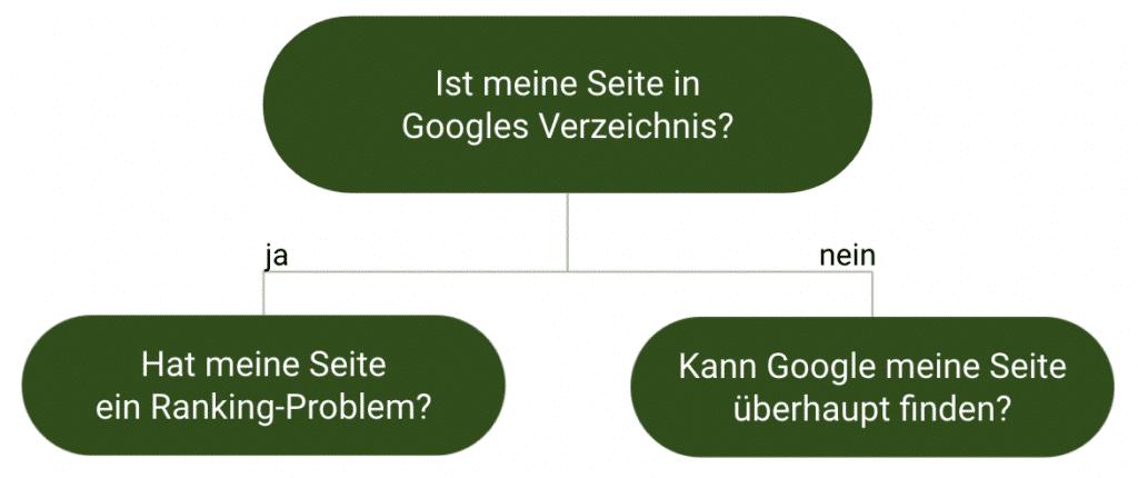 Diagramm: Welche Fragen du nachgehen sollst, wenn deine Seite in Google nicht auffindbar ist